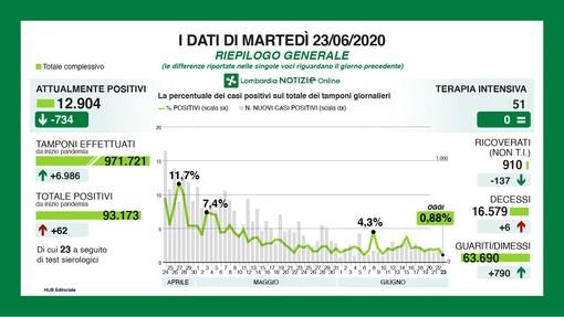 Coronavirus, oggi in provincia di Varese soli 2 casi: è il dato migliore dai primi giorni dell'emergenza