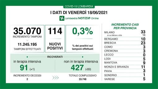 Coronavirus, discesa rapida: in provincia di Varese oggi solo 5 contagi. In Lombardia 114 casi, 2 vittime e boom di guariti