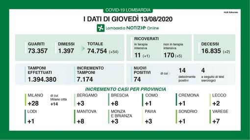 Coronavirus, in provincia di Varese altri 7 casi. In Lombardia 74 contagi e due vittime