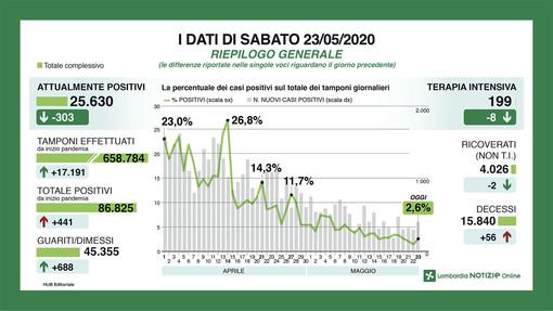 Coronavirus, in provincia di Varese 44 nuovi contagi. Effetto Rsa in Lombardia: 441 casi in più