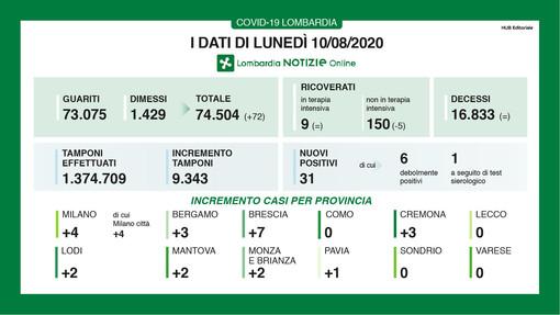 Coronavirus, oggi in provincia di Varese nessun contagio e nessun decesso. In Lombardia 31 nuovi casi ma niente vittime