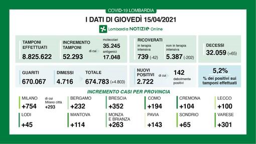 Coronavirus, in provincia di Varese oggi 301 contagi. In Lombardia 2.722 casi e 65 vittime