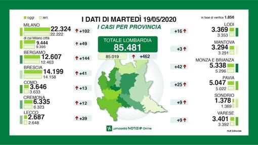 Coronavirus, in provincia di Varese 9 nuovi contagi. In Lombardia 462