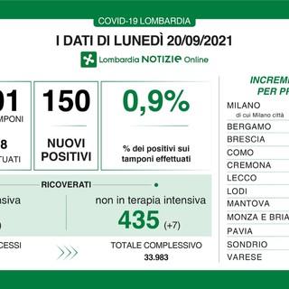 Coronavirus, in provincia di Varese nessun nuovo contagio. In Lombardia 150 casi, ma pochi tamponi
