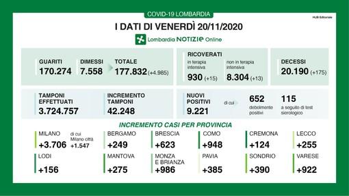 Coronavirus, in provincia di Varese oggi 922 contagi. In Lombardia 9.221 casi, 175 vittime e 4.985 guariti