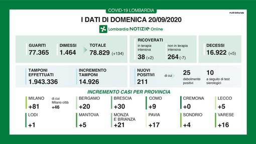 Coronavirus, in provincia di Varese altri 16 contagi. In Lombardia 211 casi e 5 vittime