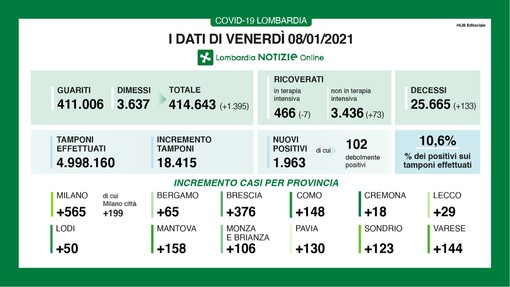 Coronavirus, in provincia di Varese oggi 144 contagi. In Lombardia 1.936 casi e 133 vittime