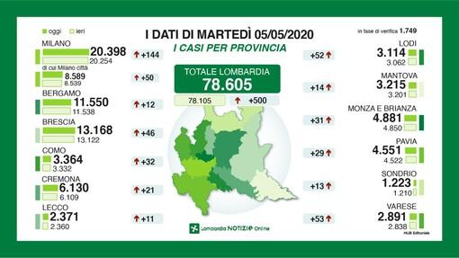 Coronavirus, in provincia di Varese altri 53 nuovi contagi. Solo Milano cresce di più