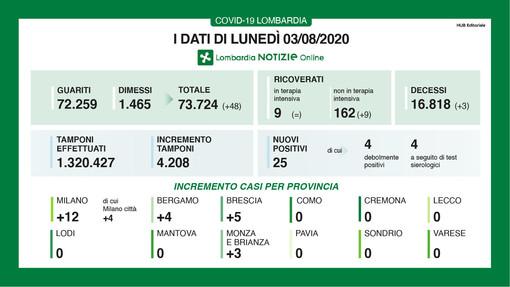 Coronavirus, contagi zero in provincia di Varese. In Lombardia 25 nuovi casi positivi, mentre sono guariti altri 48 malati: 3 i nuovi decessi
