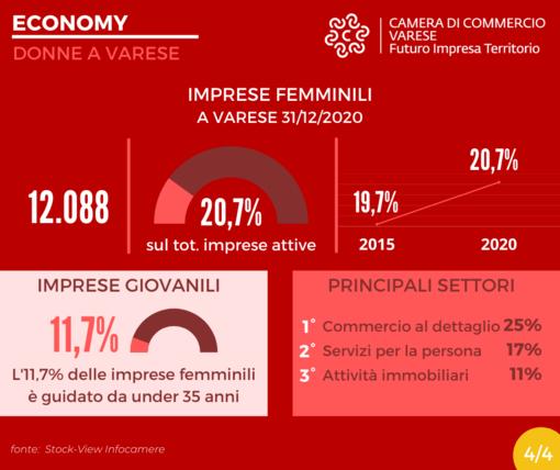 Lunghi (Camera di Commercio): «Imprenditoria e lavoro femminili strategici per la ripartenza dell'economia varesina»