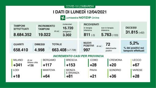 Coronavirus, in provincia di Varese oggi solo 28 contagi. In Lombardia 997 casi e 62 vittime