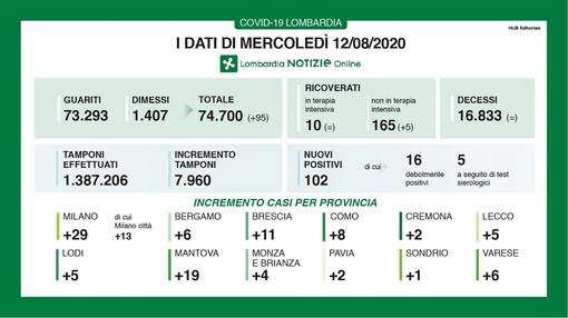 Coronavirus, in provincia di Varese anche oggi 6 contagi. In Lombardia terzo giorno di fila senza vittime