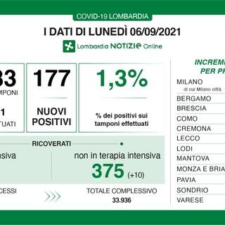 Coronavirus, il calo del lunedì: in provincia di Varese solo 3 nuovi contagi. In Lombardia 177 casi e 3 vittime