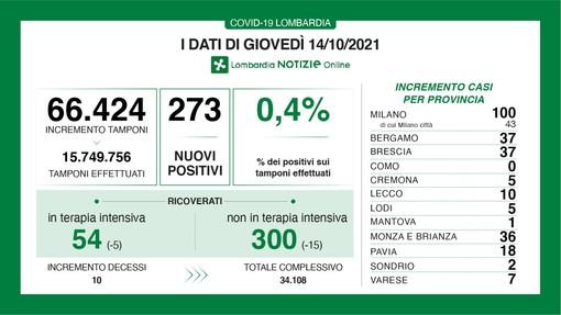 Coronavirus, in provincia di Varese 7 nuovi contagi. In Lombardia 273 casi e 10 vittime