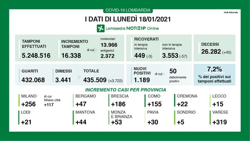 Coronavirus, in provincia di Varese oggi 319 contagi. In Lombardia 1.189 casi e 45 vittime