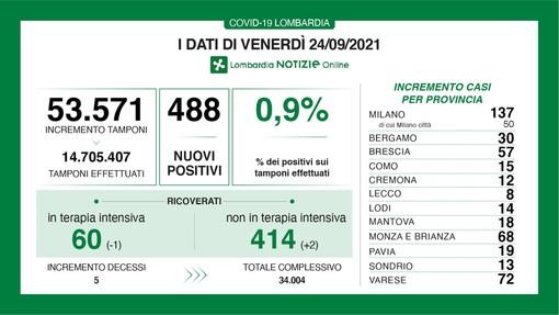 Coronavirus, in provincia di Varese 72 nuovi contagi. In Lombardia 488 casi e 5 vittime
