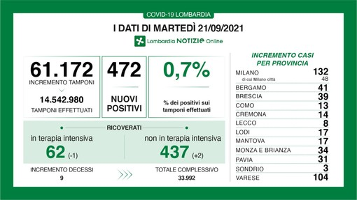 Coronavirus, alti e bassi in provincia di Varese: ieri zero contagi, oggi sono 104. In Lombardia 472 casi e 9 vittime
