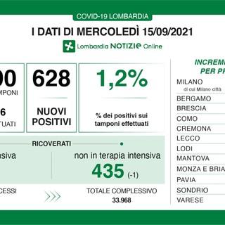 Coronavirus, in provincia di Varese 25 nuovi contagi. In Lombardia sono 628 con 6 vittime
