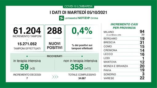 Coronavirus, in provincia di Varese 22 nuovi contagi. In Lombardia sono 288 con 7 vittime