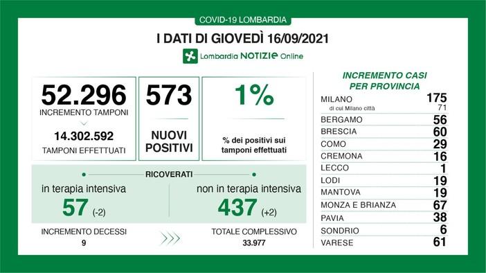 Coronavirus, in provincia di Varese 61 nuovi contagi. In Lombardia sono 573 con 9 vittime