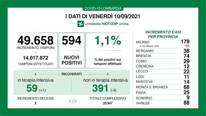 Coronavirus, in provincia di Varese 88 nuovi contagi. In Lombardia 594 casi e 2 vittime
