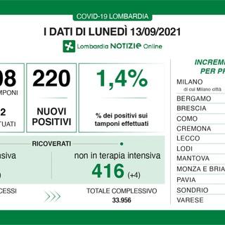 Coronavirus, provincia di Varese in controtendenza: 62 nuovi contagi su 220 casi in Lombardia