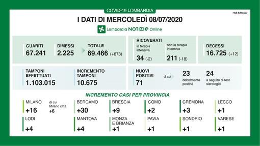 Coronavirus, in provincia di Varese un solo nuovo contagio. In Lombardia 53 casi e 12 vittime