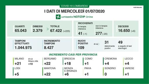 Coronavirus, in provincia di Varese oggi un solo contagio. In Lombardia 109 casi e 6 vittime