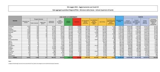 Covid-19, in Italia 11.807 nuovi contagi e 258 vittime. Varesotto a quota 250