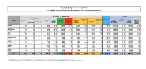 Covid-19, in Italia 13.446 nuovi contagi e 263 vittime. Nel Varesotto ancora una crescita elevata