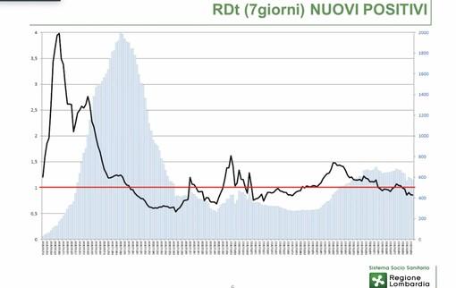 Il grafico del valore Rdt. Sotto: i dati delle ultime quattro settimane