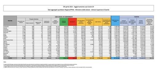 Covid-19, in Italia oggi 18.938 nuovi contagi e 718 vittime. Ancora oltre 300 casi nel Varesotto