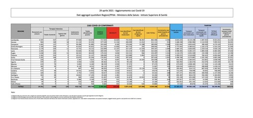 Covid-19, in Italia oggi 14.320 nuovi contagi e 288 vittime. Crescita sostenuta nel Varesotto