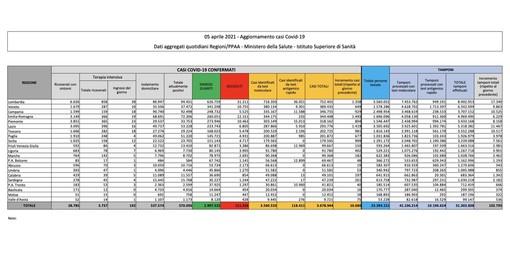 Covid-19, in Italia oggi 10.680 nuovi contagi e 296 vittime. Più che dimezzati i tamponi analizzati