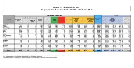 Covid-19, in Italia oggi 9.148 nuovi contagi e 144 vittime. Frenata nel Varesotto