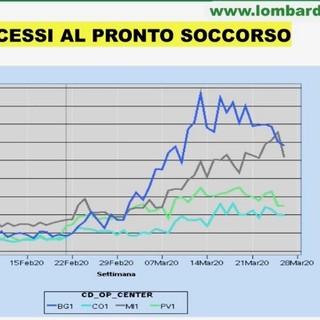 Coronavirus, altri 57 contagi in provincia di Varese: sono 768 in totale. In Lombardia quasi quarantamila. Gallera: «Accessi ai pronto soccorso in calo»