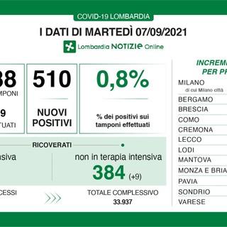 Coronavirus, in provincia di Varese 89 nuovi contagi. In Lombardia 510 casi e una vittima