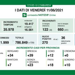 Coronavirus, in provincia di Varese oggi 26 contagi. In Lombardia 270 casi e 5 vittime