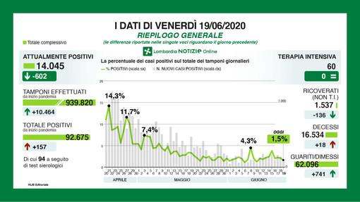 Coronavirus, in provincia di Varese 7 nuovi casi. In Lombardia sono 157