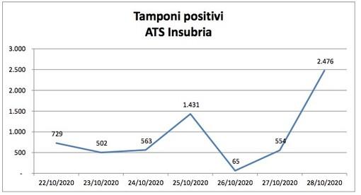 Coronavirus, oltre 1.900 contagi oggi in provincia di Varese. Ats Insubria spiega i dati choc: «Ritardi nella comunicazione e accumuli di tamponi»