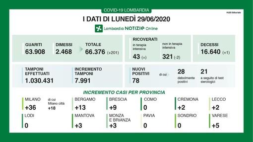 Coronavirus, in provincia di Varese oggi 5 nuovi casi. Un solo decesso in Lombardia