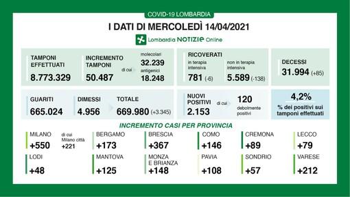 Coronavirus, in provincia di Varese oggi 212 contagi. In Lombardia 2.153 casi e 85 vittime