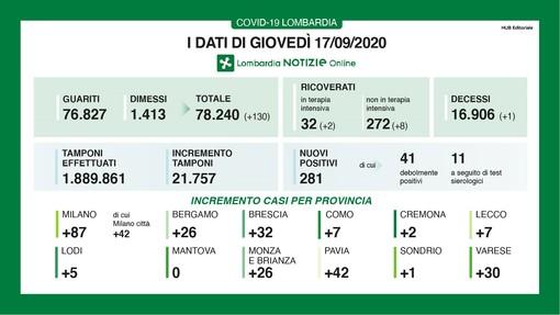 Coronavirus, in provincia di Varese 30 contagi nelle ultime ventiquattro ore. In Lombardia 281 casi e una vittima