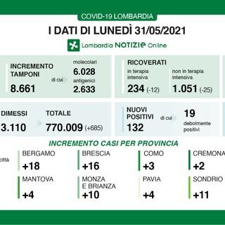 Coronavirus, in provincia di Varese oggi solo 4 contagi. In Lombardia 132 casi, ma pochissimi tamponi