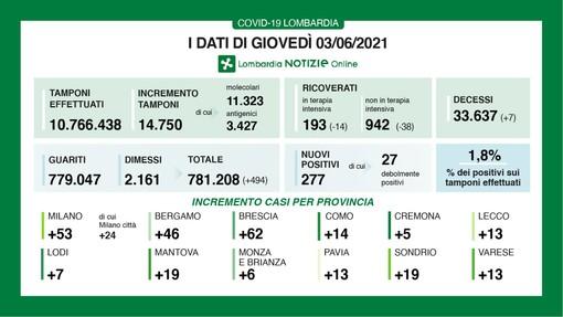 Coronavirus ancora in calo: in provincia di Varese oggi 13 contagi. In Lombardia 277 casi e 7 vittime