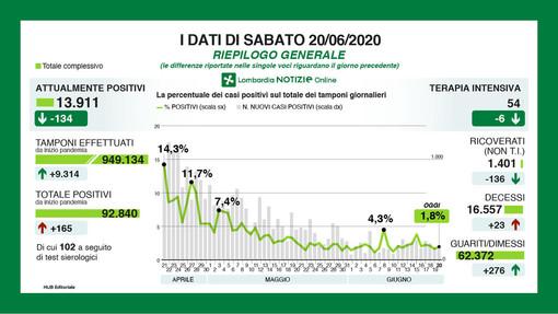 Coronavirus, in provincia di Varese siamo vicini agli zero contagi: oggi sono 5 i nuovi positivi, in Lombardia 165