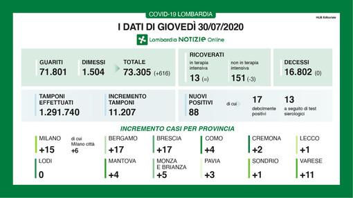 Coronavirus, in provincia di Varese 11 nuovi contagi. In Lombardia nessuna vittima e più di 600 dimessi