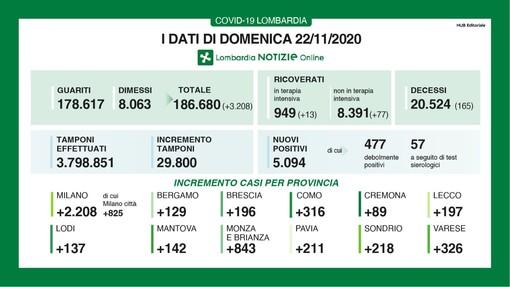 Coronavirus, in provincia di Varese oggi 326 contagi. In Lombardia 5.094 casi, 165 vittime e 3.208 guariti