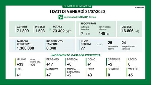 Coronavirus, in provincia di Varese 5 nuovi contagi. In Lombardia oggi 77 casi e quattro vittime
