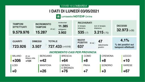 Coronavirus, in provincia di Varese 67 contagi. In Lombardia 637 casi e 28 vittime